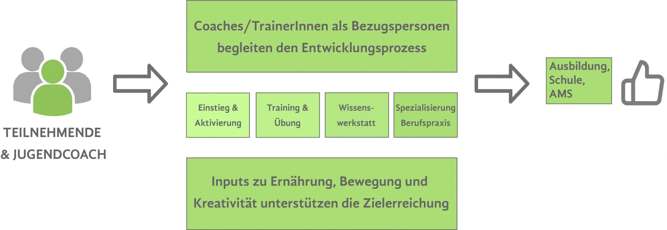 Grafische Darstellung der Rahmenstruktur der Produktionsschule.